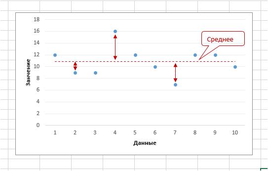 Расчет среднего линейного отклонения