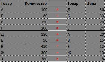 Несоответствие позиций по ценам и количеству