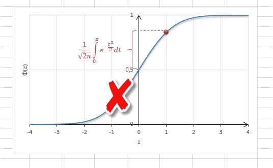 Свойство нормального распределения 2