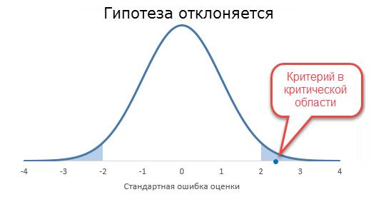 Гипотеза отклоняется